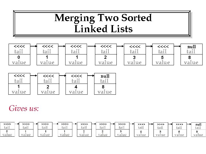 Merging Two Sorted Linked Lists <<<< <<<< 0 1 1 2 3 5 tail