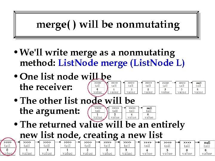 merge( ) will be nonmutating • We'll write merge as a nonmutating method: List.