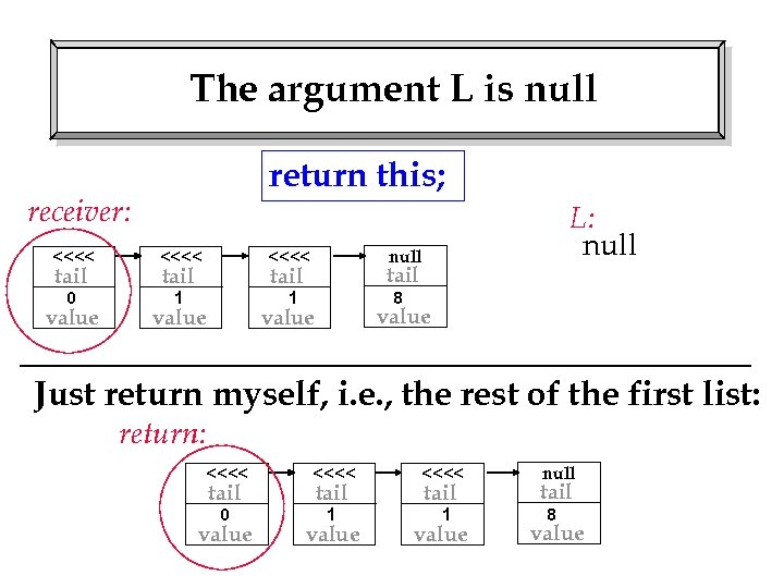 The argument L is null return this; receiver: <<<< 0 1 null <<<< 1