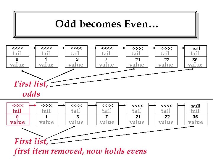 Odd becomes Even… <<<< <<<< 0 1 3 7 21 22 tail value tail