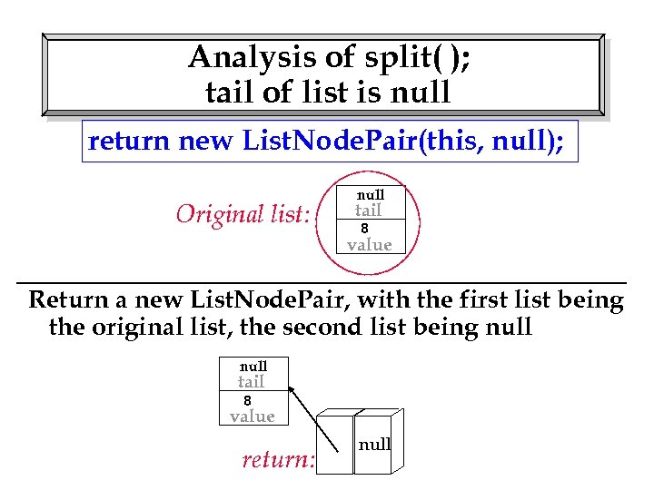 Analysis of split( ); tail of list is null return new List. Node. Pair(this,