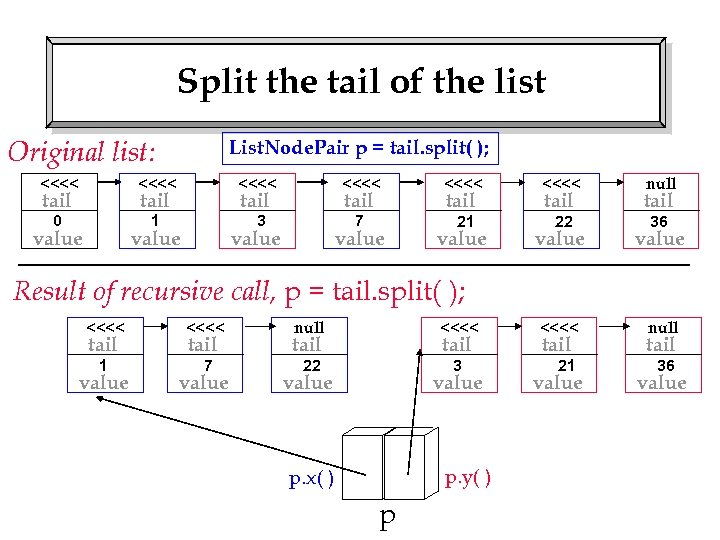 Split the tail of the list Original list: List. Node. Pair p = tail.