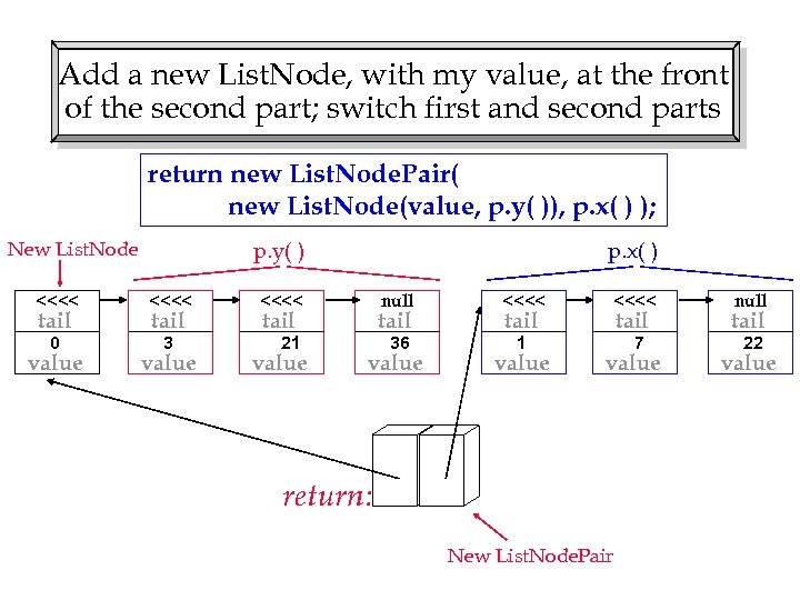 Add a new List. Node, with my value, at the front of the second