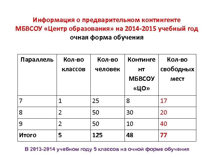 Информация о предварительном контингенте МБВСОУ «Центр образования» на 2014 -2015 учебный год очная форма