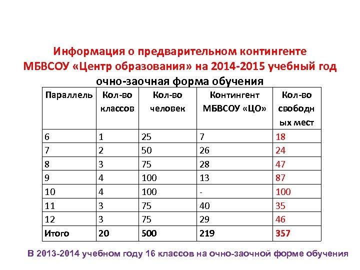 Информация о предварительном контингенте МБВСОУ «Центр образования» на 2014 -2015 учебный год очно-заочная форма