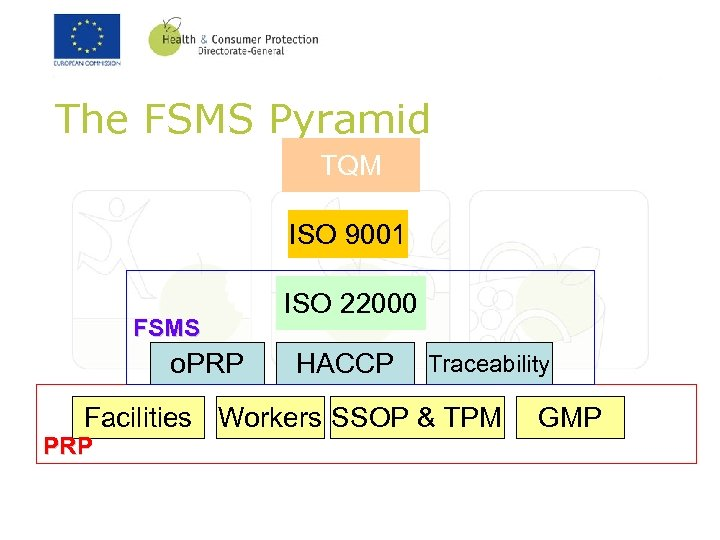 The FSMS Pyramid TQM ISO 9001 FSMS o. PRP ISO 22000 HACCP Traceability Facilities