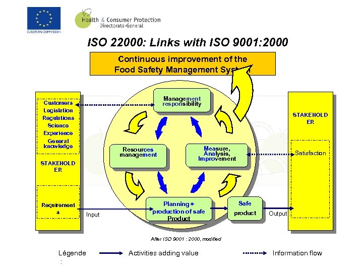 ISO 22000: Links with ISO 9001: 2000 Continuous improvement of the Food Safety Management