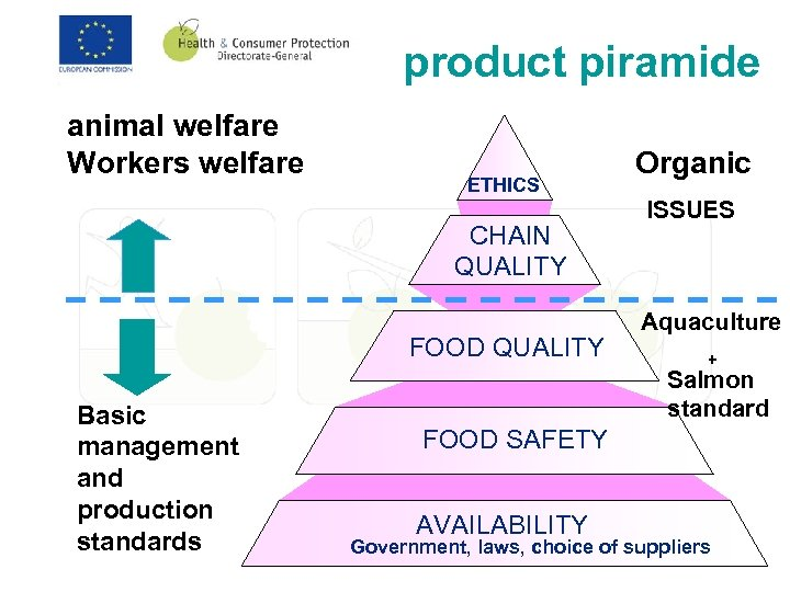 product piramide animal welfare Workers welfare ETHICS CHAIN QUALITY FOOD QUALITY Basic management and