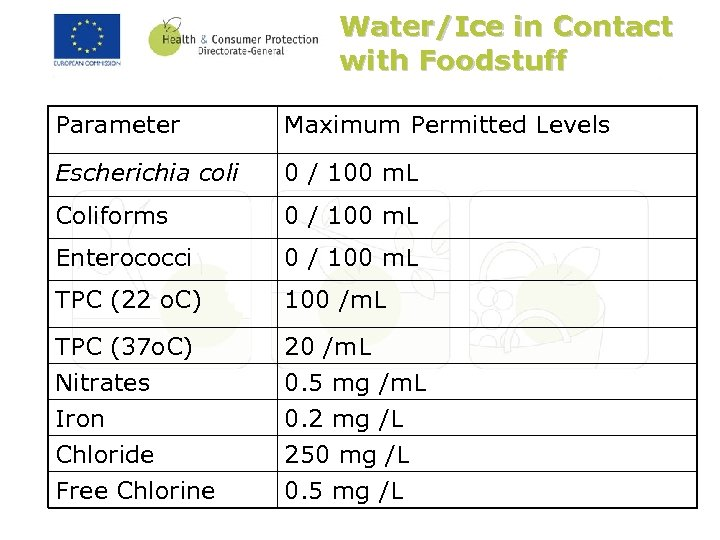 Water/Ice in Contact with Foodstuff Parameter Maximum Permitted Levels Escherichia coli 0 / 100