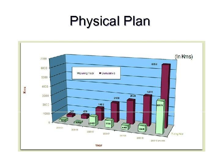 Physical Plan