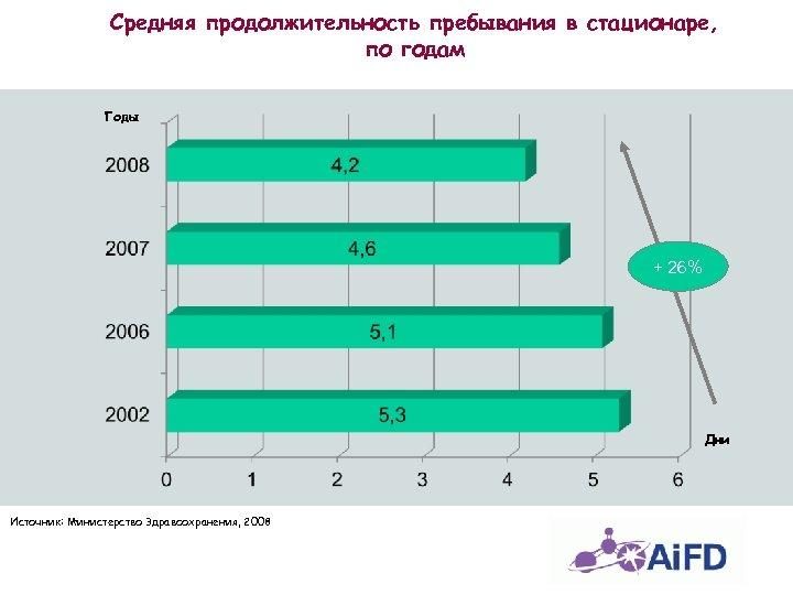 Средняя продолжительность пребывания в стационаре, по годам Годы + 26% Дни Источник: Министерство Здравоохранения,