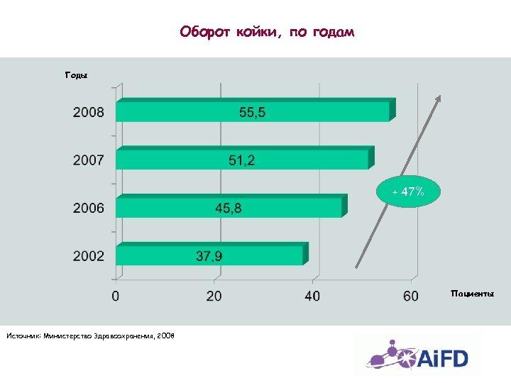 Оборот койки, по годам Годы + 47% Пациенты Источник: Министерство Здравоохранения, 2008