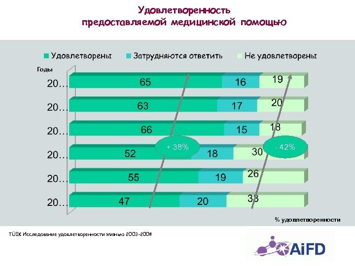 Удовлетворенность предоставляемой медицинской помощью Годы + 38% - 42% % удовлетворенности TÜİK Исследование удовлетворенности