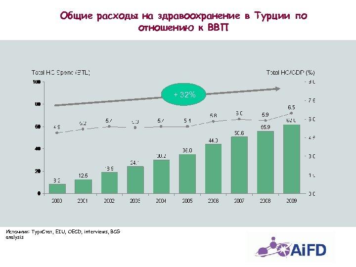 Общие расходы на здравоохранение в Турции по отношению к ВВП + 32% Источник: Турк.