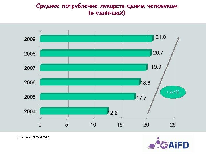Среднее потребление лекарств одним человеком (в единицах) + 67% Источник: TUIK & IMS