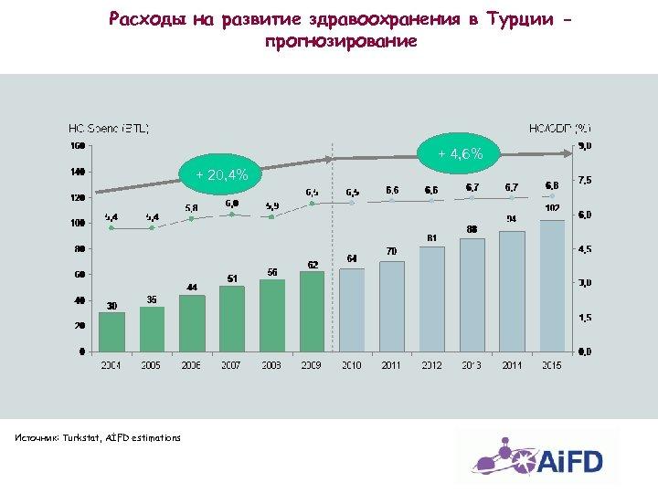 Расходы на развитие здравоохранения в Турции прогнозирование + 4, 6% + 20, 4% Источник: