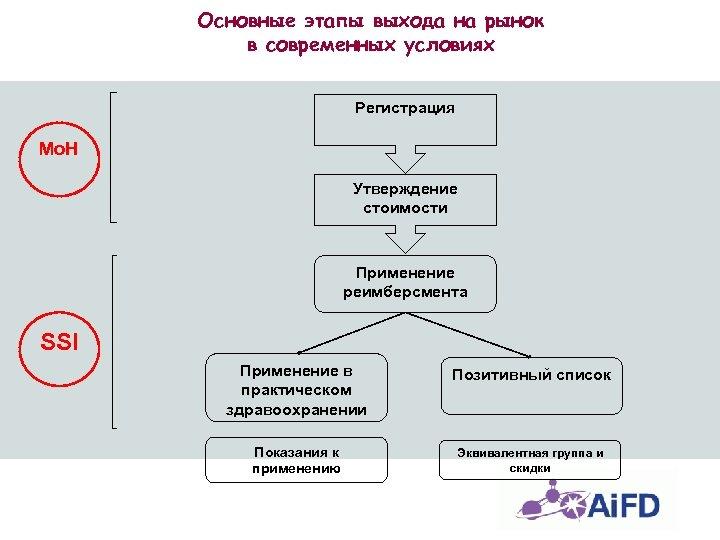 Основные этапы выхода на рынок в современных условиях Регистрация Mo. H Утверждение стоимости Применение