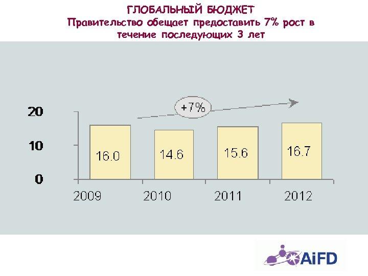 ГЛОБАЛЬНЫЙ БЮДЖЕТ Правительство обещает предоставить 7% рост в течение последующих 3 лет