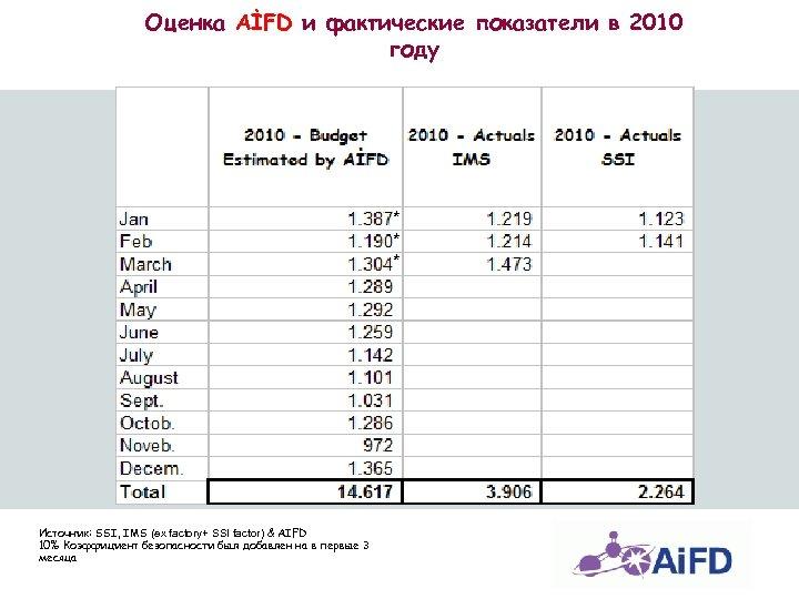 Оценка AİFD и фактические показатели в 2010 году * * * Источник: SSI, IMS
