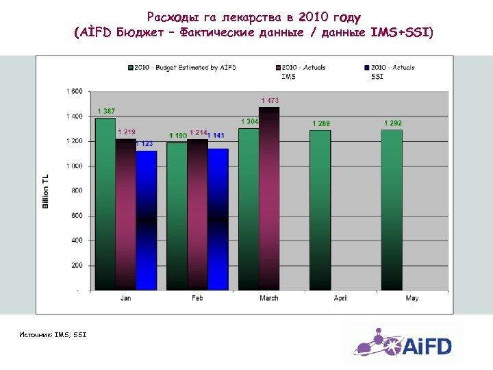 Расходы га лекарства в 2010 году (AİFD Бюджет – Фактические данные / данные IMS+SSI)