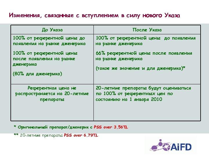 Изменения, связанные с вступлением в силу нового Указа До Указа После Указа 100% от
