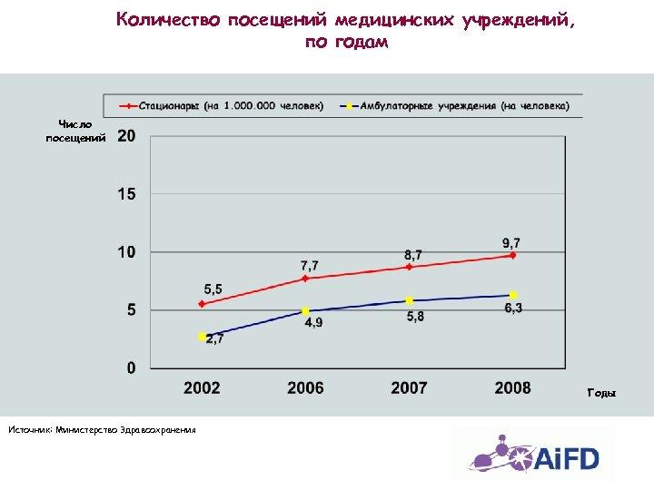 Количество посещений медицинских учреждений, по годам Число посещений Годы Источник: Министерство Здравоохранения