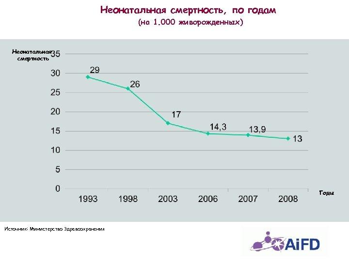 Неонатальная смертность, по годам (на 1. 000 живорожденных) Неонатальная смертность Годы Источник: Министерство Здравоохранения