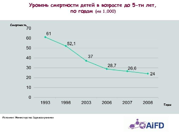 Уровень смертности детей в возрасте до 5 -ти лет, по годам (на 1. 000)