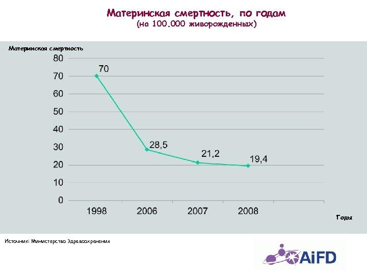 Материнская смертность, по годам (на 100. 000 живорожденных) Материнская смертность Годы Источник: Министерство Здравоохранения