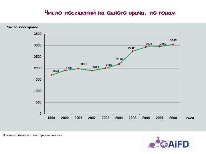 Число посещений на одного врача, по годам Число посещений годы Источник: Министерство Здравоохранения