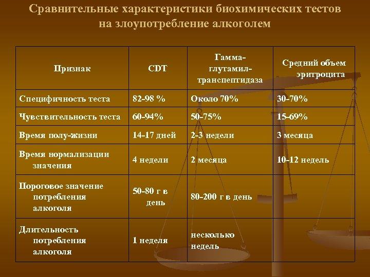 Сравнительные характеристики биохимических тестов на злоупотребление алкоголем Признак Специфичность теста CDT 82 -98 %