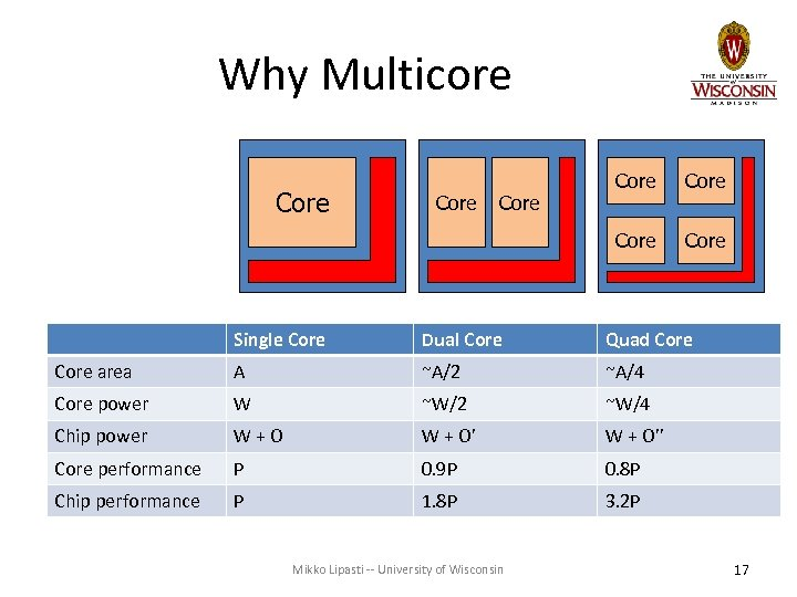 Why Multicore Core Core Single Core Dual Core Quad Core area A ~A/2 ~A/4