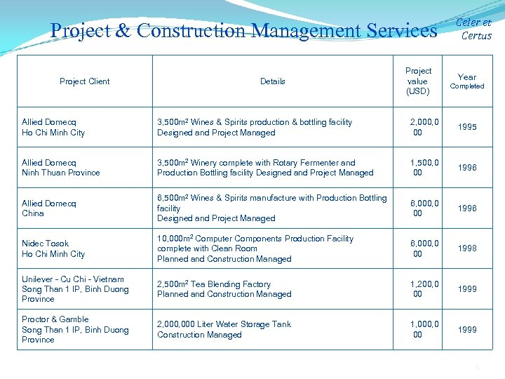 Project & Construction Management Services Project Client Details Project value (USD) Celer et Certus
