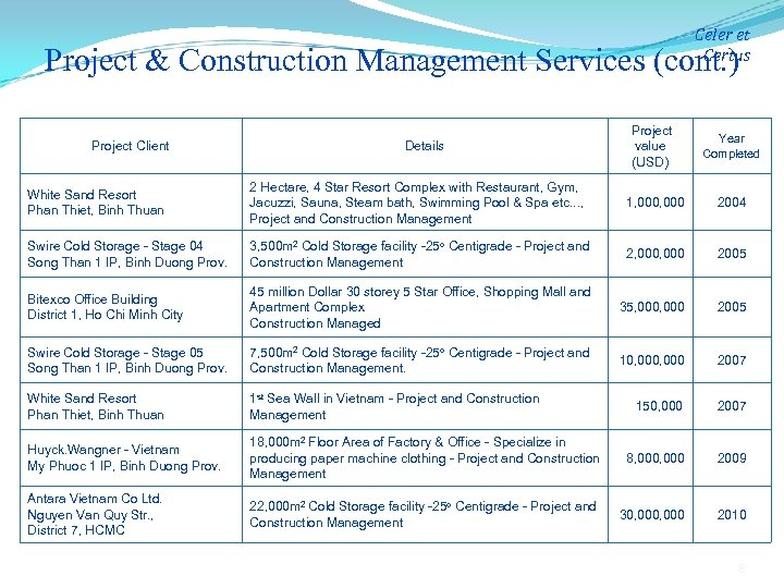 Celer et Certus Project & Construction Management Services (cont. ) Project Client Details Project