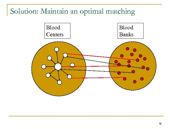 Solution: Maintain an optimal matching Blood Centers Blood Banks 56