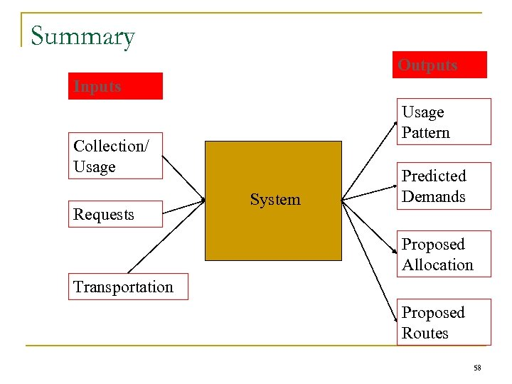 Summary Outputs Inputs Usage Pattern Collection/ Usage Requests System Predicted Demands Proposed Allocation Transportation