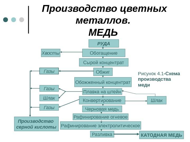 Схема обогащения руд цветных металлов
