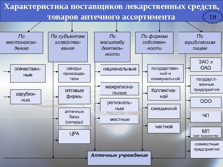 Формирование ассортимента лекарственных средств