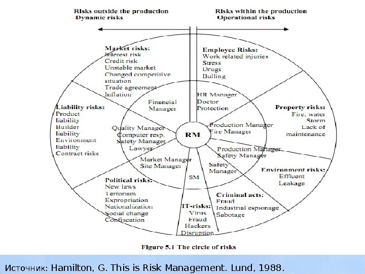 Источник:  Hamilton, G.  This is Risk Management. Lund, 1988.