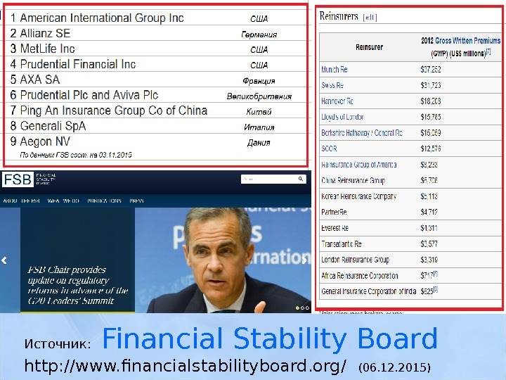 Источник: Financial Stability Board  http: //www. financialstabilityboard. org/ (06. 12. 2015)