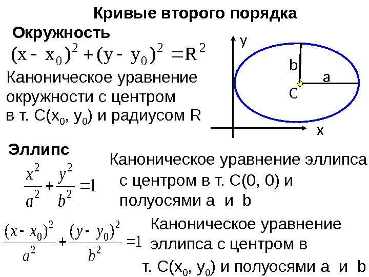 Как определить тип кривой второго порядка — 7