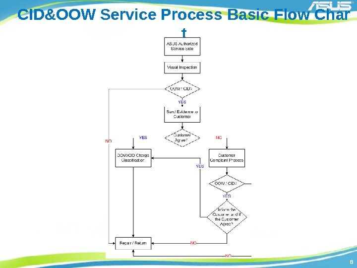 88 CID&OOW Service Process Basic Flow Char t