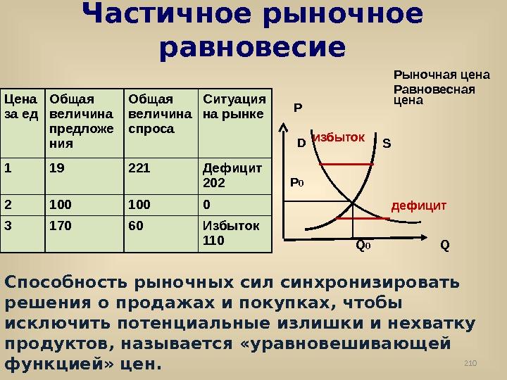 2 неоклассическая модель экономического
