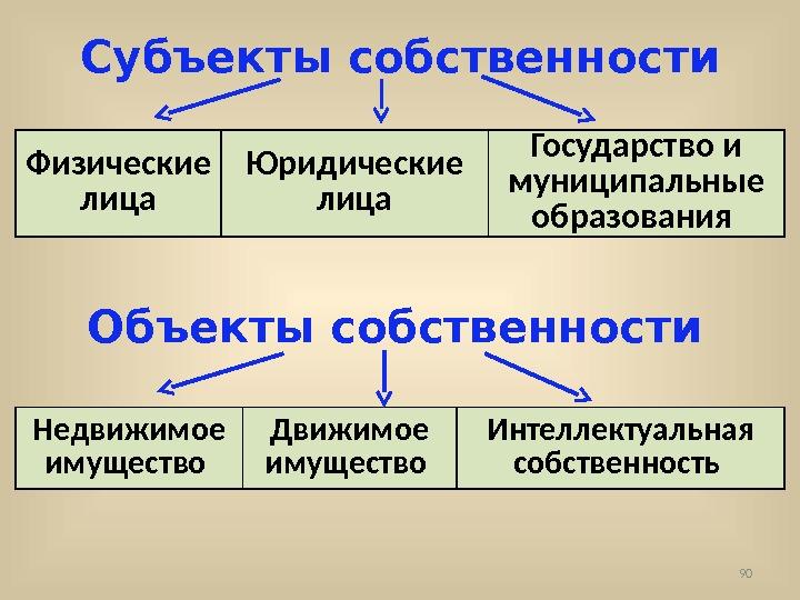 Субъекты муниципальной собственности схема