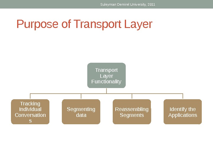 Suleyman Demirel University, 2011 Purpose of Transport Layer Functionality Tracking Individual Conversation s Segmenting