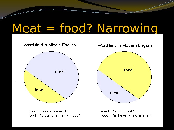 Meat = food? Narrowing
