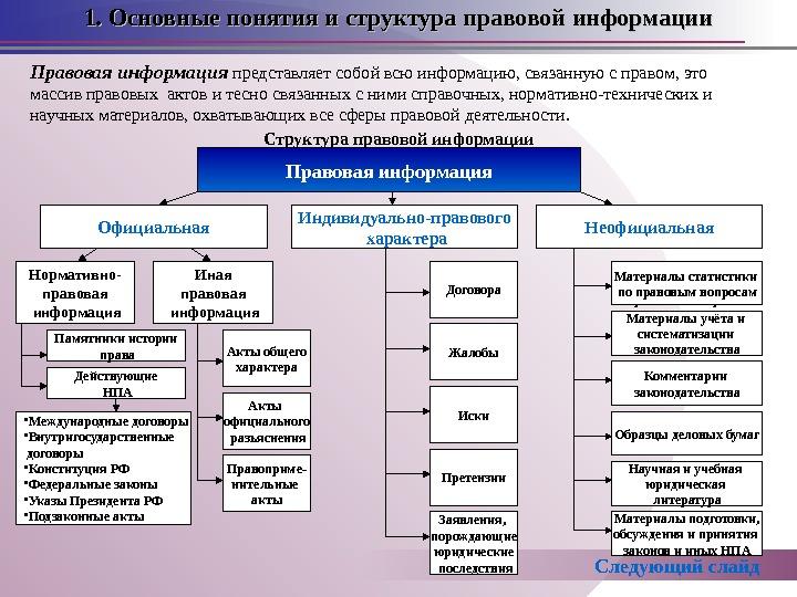 1. Основные понятия и структура правовой информации Правовая информация представляет собой всю информацию,