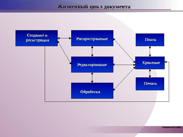 Жизненный цикл документа Создание и регистрация Распространение Редактирование Обработка