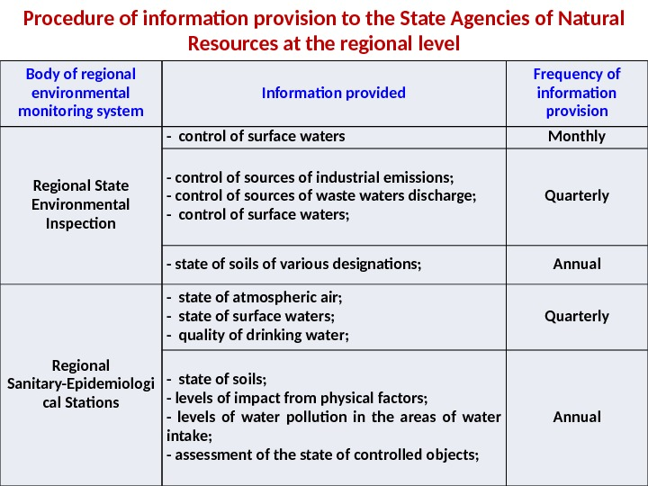 Procedure of information provision to the State Agencies of Natural Resources at the regional