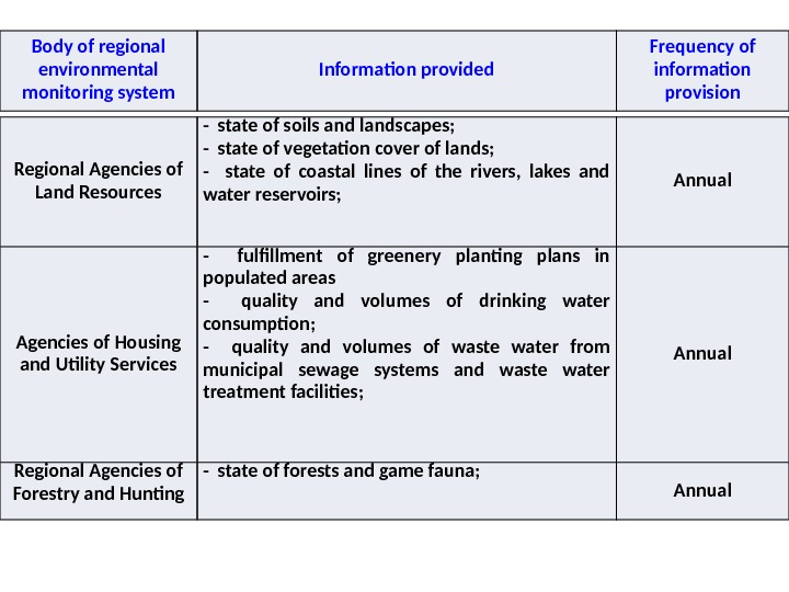 Body of regional environmental monitoring system Information provided Frequency of information provision Regional Agencies